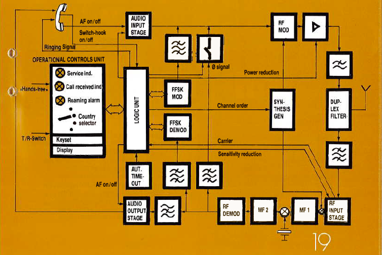NMT 450 phone block diagram